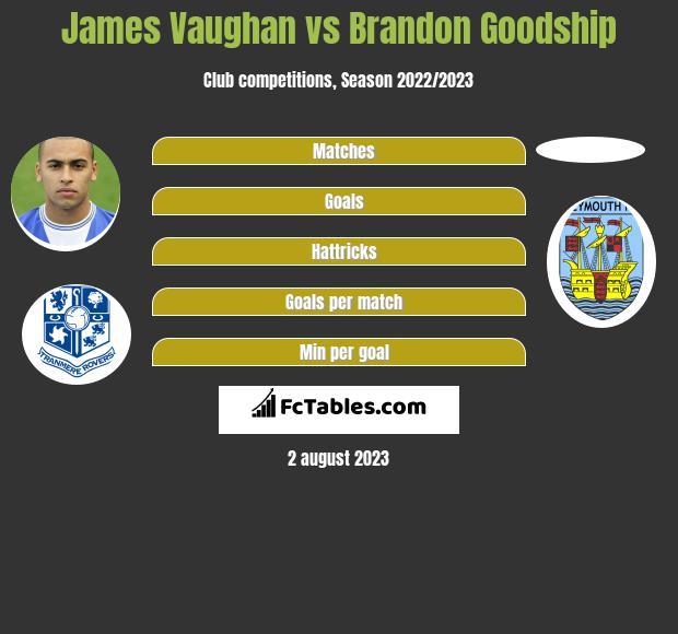 James Vaughan vs Brandon Goodship h2h player stats