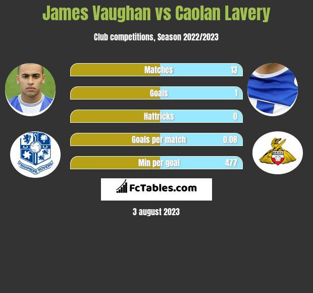 James Vaughan vs Caolan Lavery h2h player stats