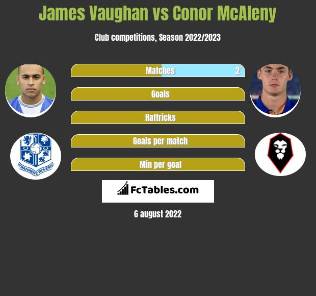 James Vaughan vs Conor McAleny h2h player stats