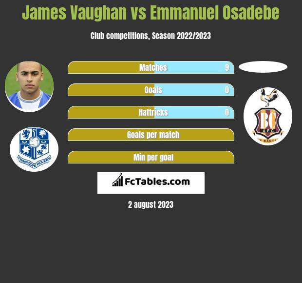 James Vaughan vs Emmanuel Osadebe h2h player stats