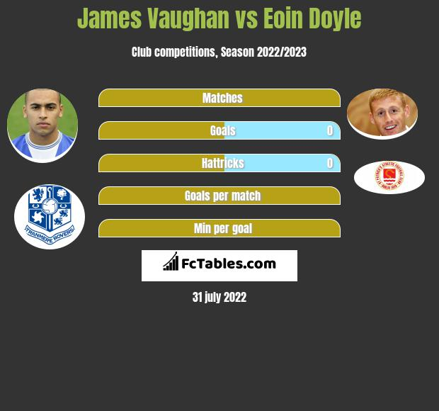 James Vaughan vs Eoin Doyle h2h player stats