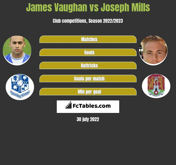 James Vaughan vs Joseph Mills h2h player stats