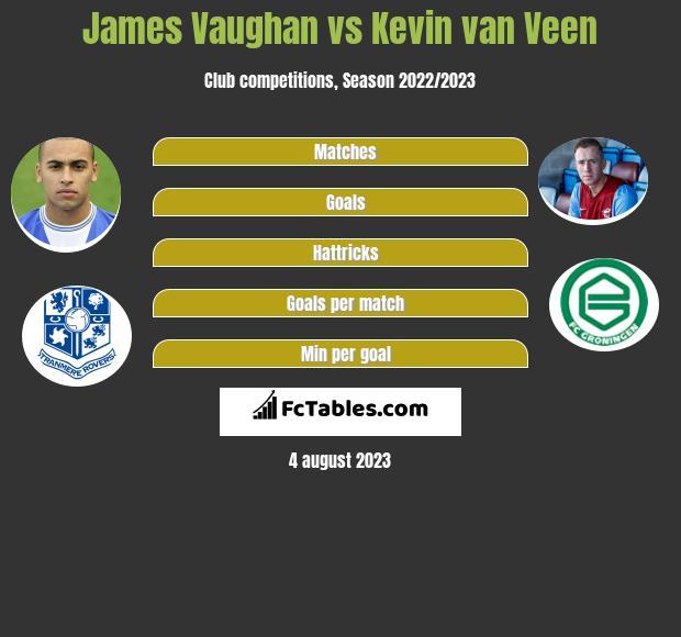 James Vaughan vs Kevin van Veen h2h player stats