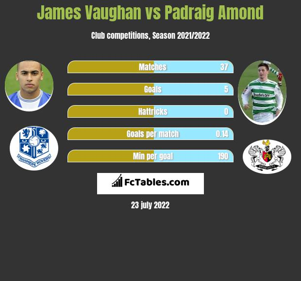James Vaughan vs Padraig Amond h2h player stats