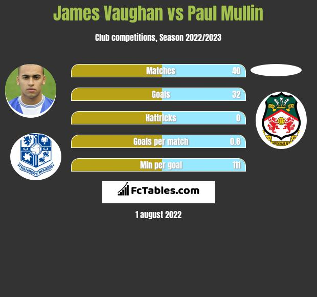 James Vaughan vs Paul Mullin h2h player stats