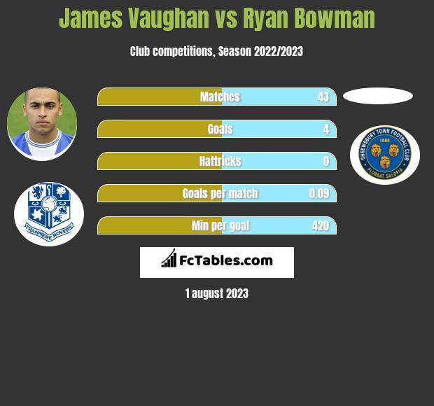 James Vaughan vs Ryan Bowman h2h player stats