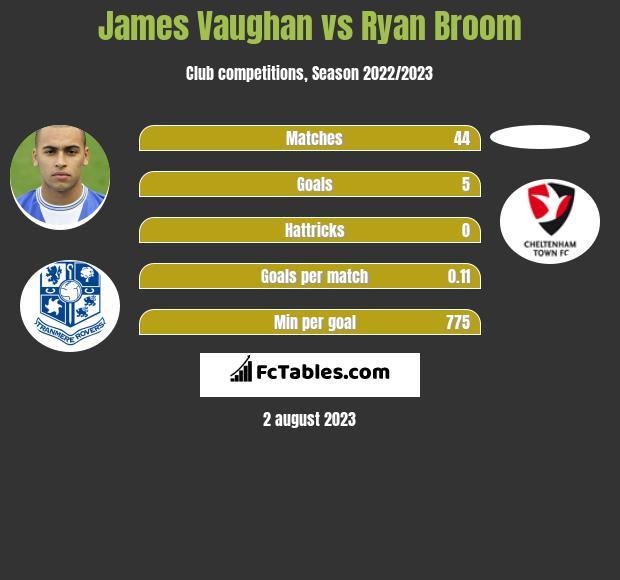 James Vaughan vs Ryan Broom h2h player stats