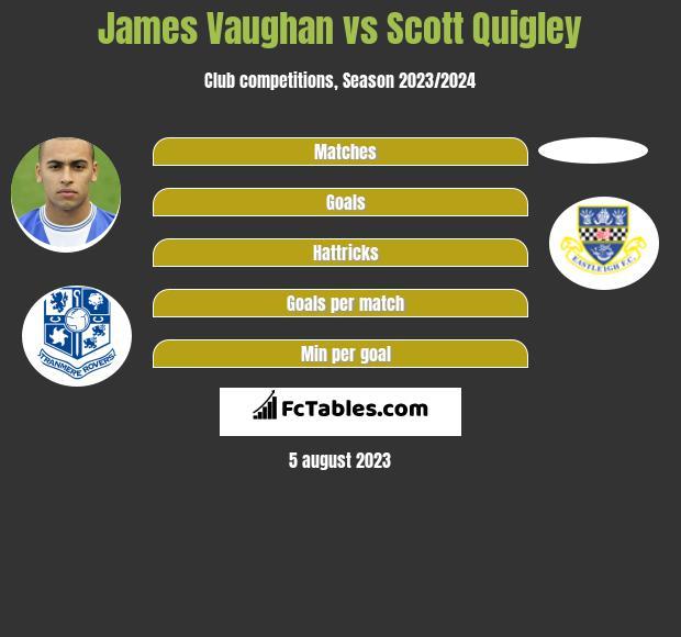 James Vaughan vs Scott Quigley infographic