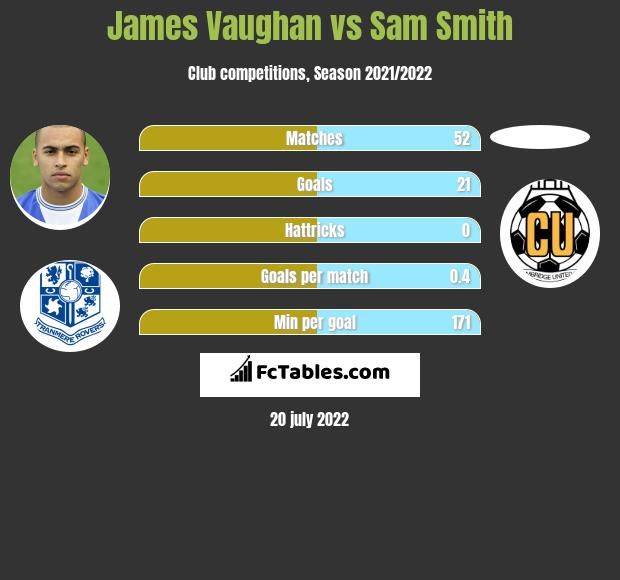 James Vaughan vs Sam Smith h2h player stats