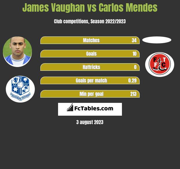 James Vaughan vs Carlos Mendes h2h player stats