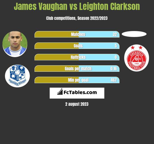 James Vaughan vs Leighton Clarkson infographic