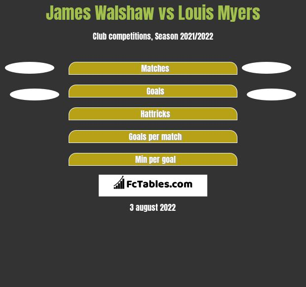 James Walshaw vs Louis Myers h2h player stats