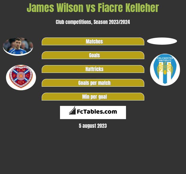 James Wilson vs Fiacre Kelleher infographic