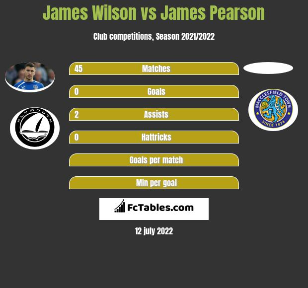 James Wilson infographic statistics for Macclesfield Town