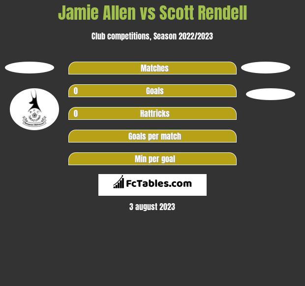 Jamie Allen vs Scott Rendell h2h player stats