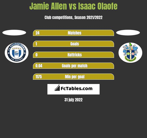 Jamie Allen vs Isaac Olaofe h2h player stats