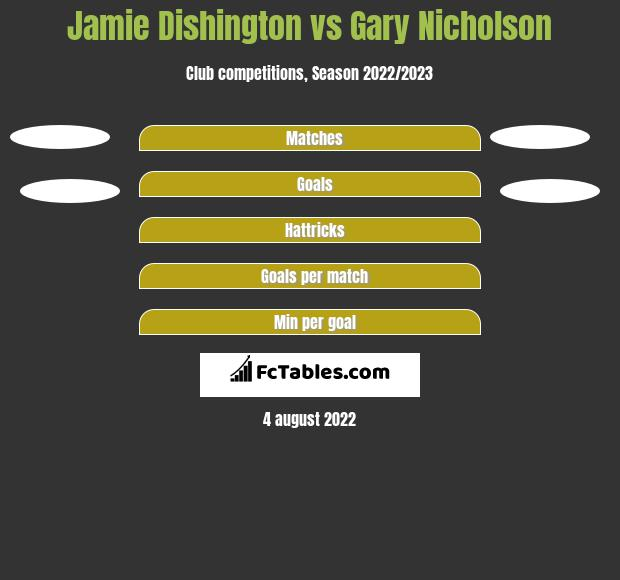 Jamie Dishington vs Gary Nicholson h2h player stats