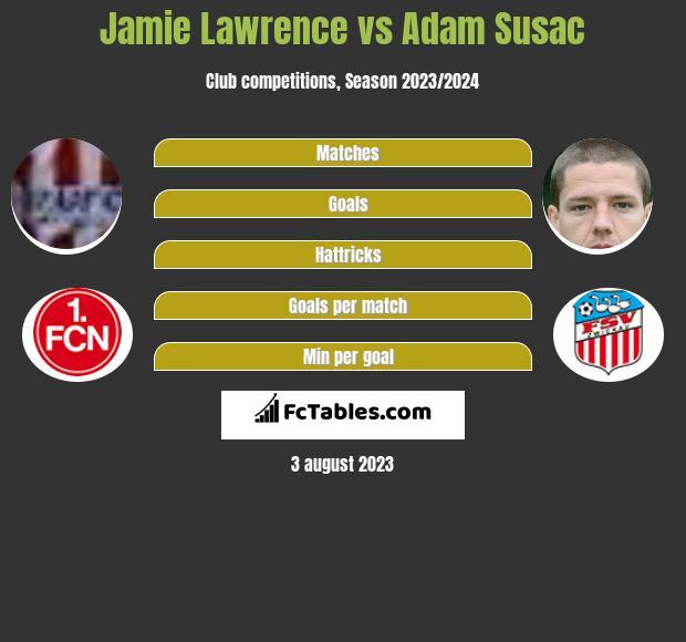 Jamie Lawrence vs Adam Susac infographic