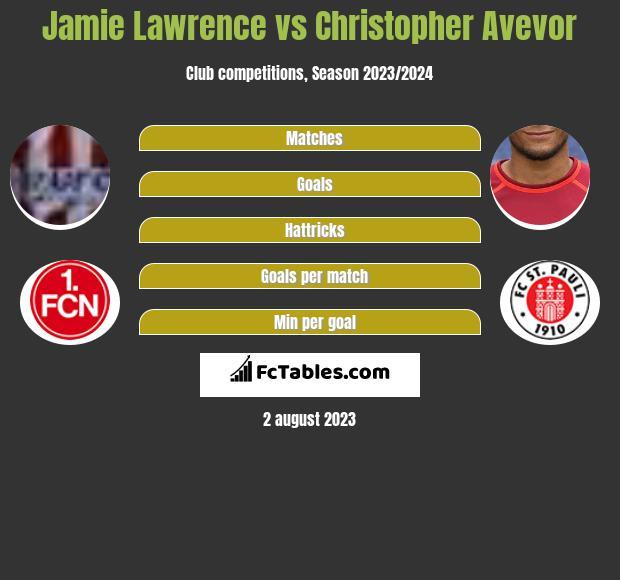 Jamie Lawrence vs Christopher Avevor infographic
