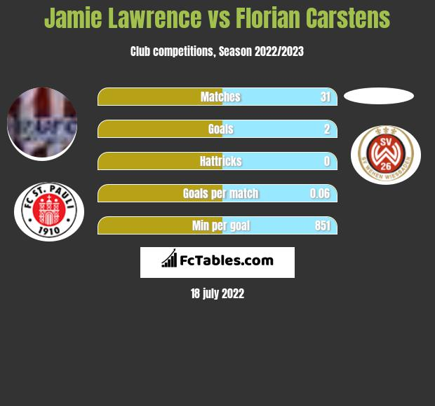 Jamie Lawrence vs Florian Carstens infographic
