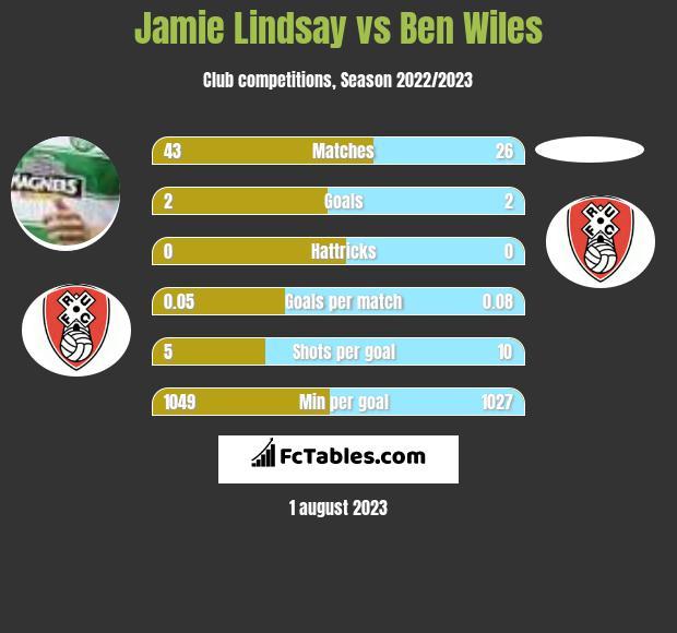 Jamie Lindsay vs Ben Wiles infographic