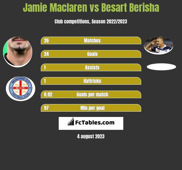 Jamie Maclaren vs Besart Berisha h2h player stats