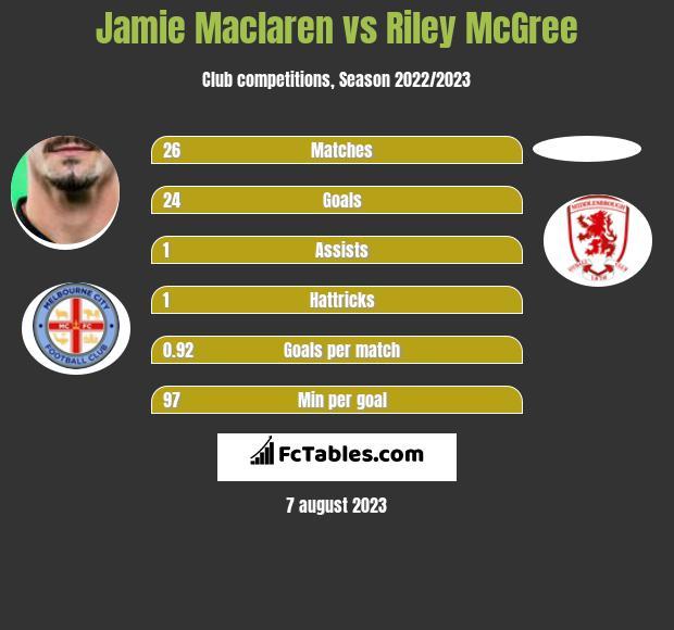 Jamie Maclaren vs Riley McGree h2h player stats