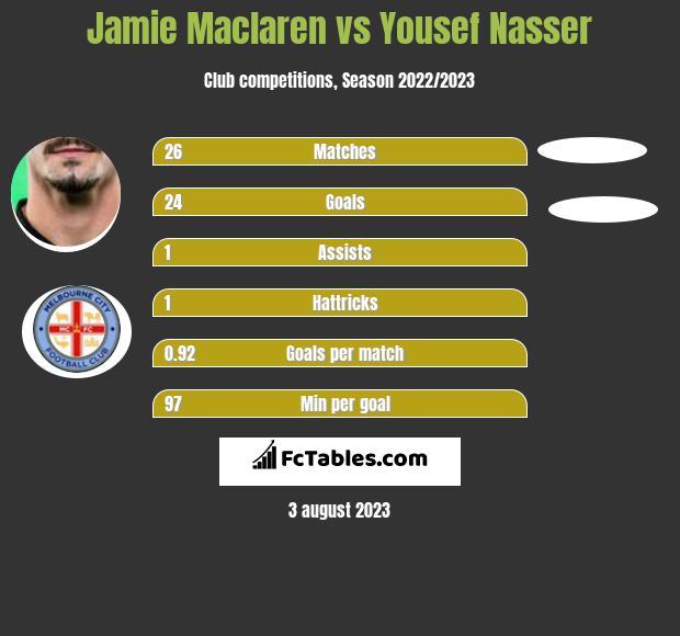 Jamie Maclaren vs Yousef Nasser h2h player stats