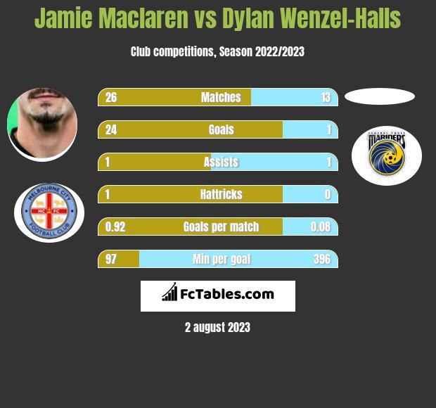 Jamie Maclaren vs Dylan Wenzel-Halls infographic
