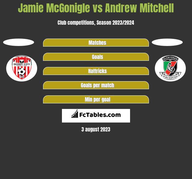 Jamie McGonigle vs Andrew Mitchell h2h player stats