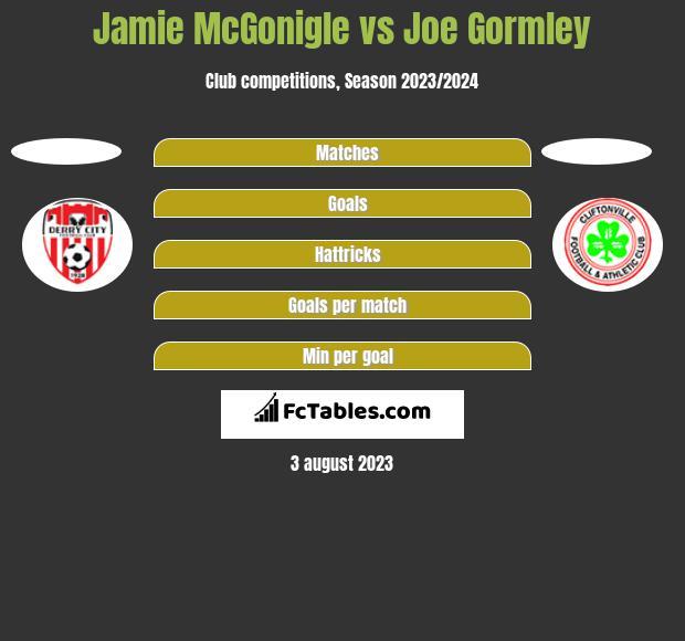 Jamie McGonigle vs Joe Gormley h2h player stats