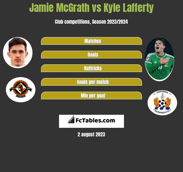 Jamie McGrath vs Kyle Lafferty h2h player stats