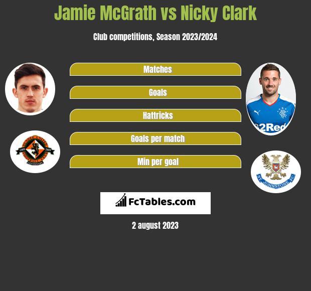 Jamie McGrath vs Nicky Clark h2h player stats