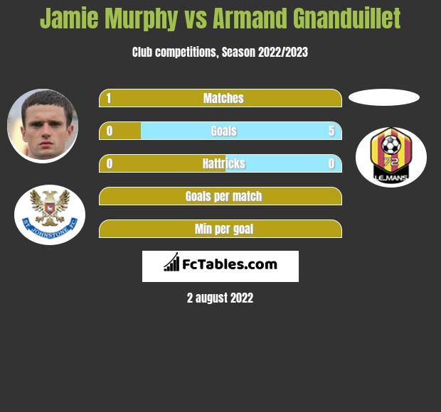 Jamie Murphy infographic statistics for Blackpool