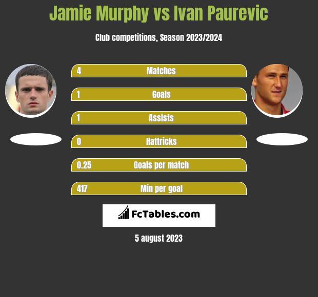 Jamie Murphy vs Ivan Paurevic infographic