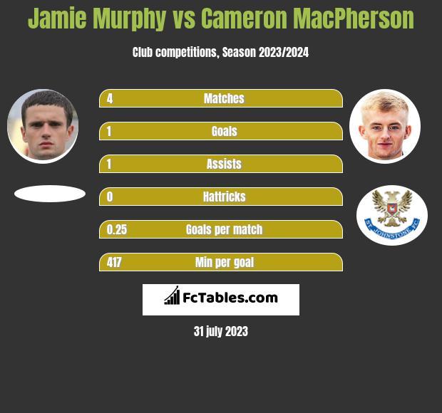 Jamie Murphy vs Cameron MacPherson infographic
