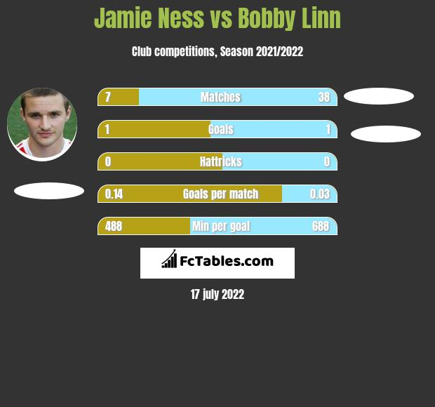 Jamie Ness infographic statistics for Arbroath