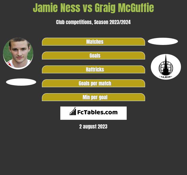 Jamie Ness vs Graig McGuffie infographic
