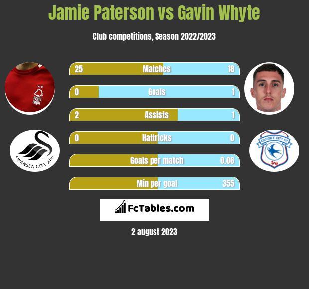 Jamie Paterson vs Gavin Whyte infographic