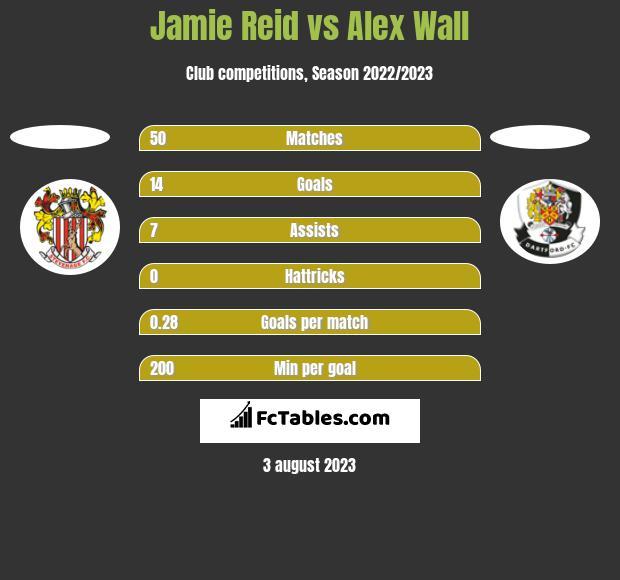 Jamie Reid vs Alex Wall h2h player stats