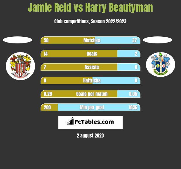 Jamie Reid vs Harry Beautyman h2h player stats