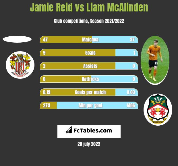 Jamie Reid vs Liam McAlinden h2h player stats