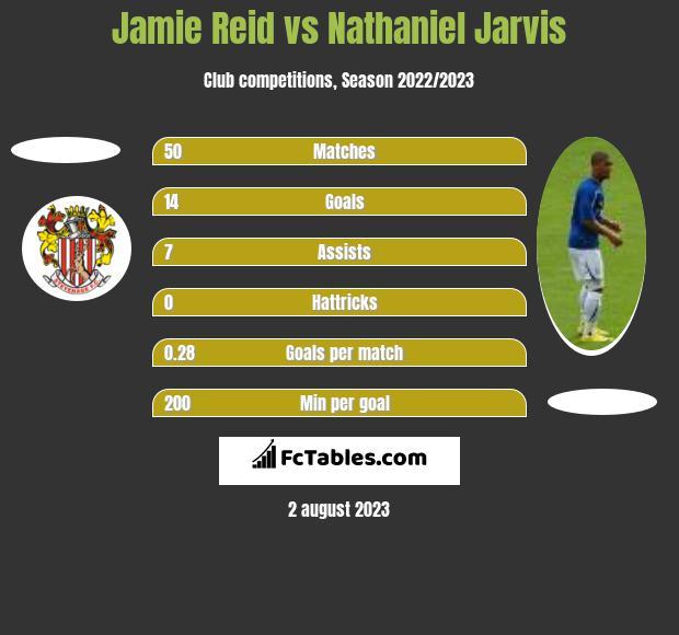 Jamie Reid vs Nathaniel Jarvis h2h player stats