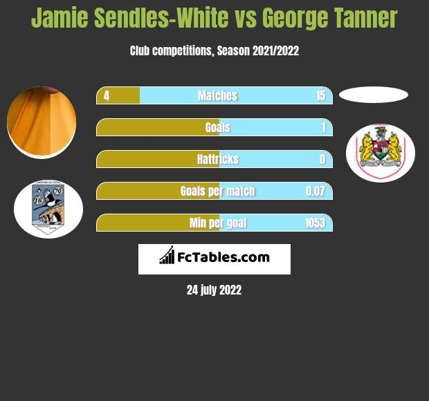 Jamie Sendles-White vs George Tanner infographic