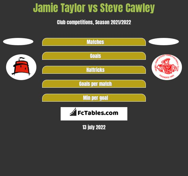 Jamie Taylor vs Steve Cawley h2h player stats