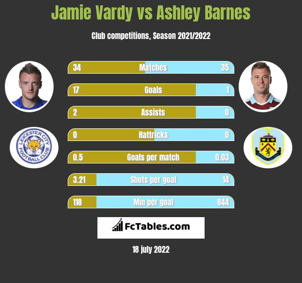 Jamie Vardy vs Ashley Barnes h2h player stats