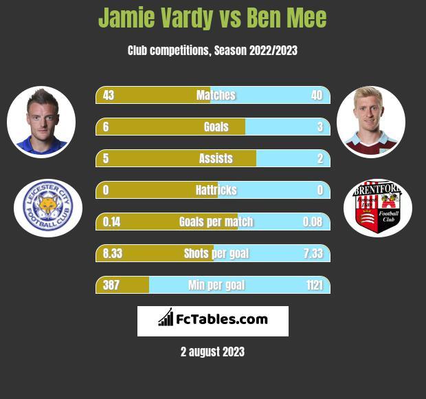 Jamie Vardy vs Ben Mee h2h player stats