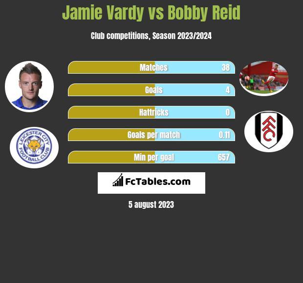 Jamie Vardy vs Bobby Reid h2h player stats