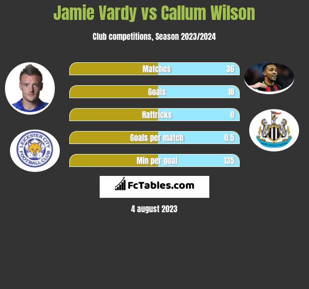 Jamie Vardy vs Callum Wilson h2h player stats
