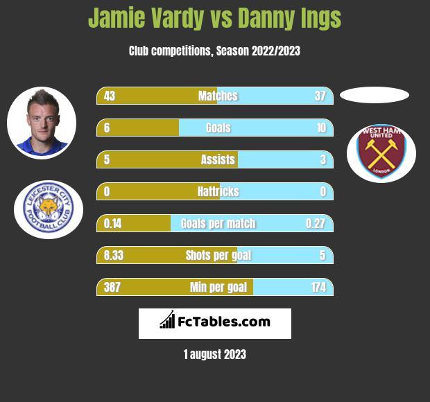 Jamie Vardy vs Danny Ings infographic